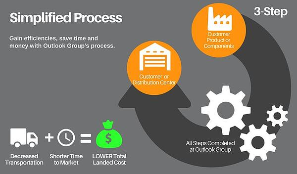 Contract-packaging-simplified-process