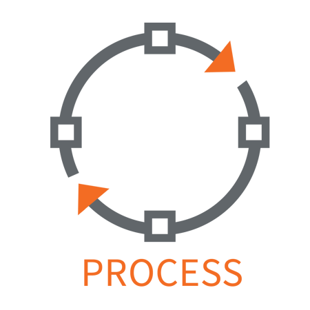 Stages of the Contract Packaging Process